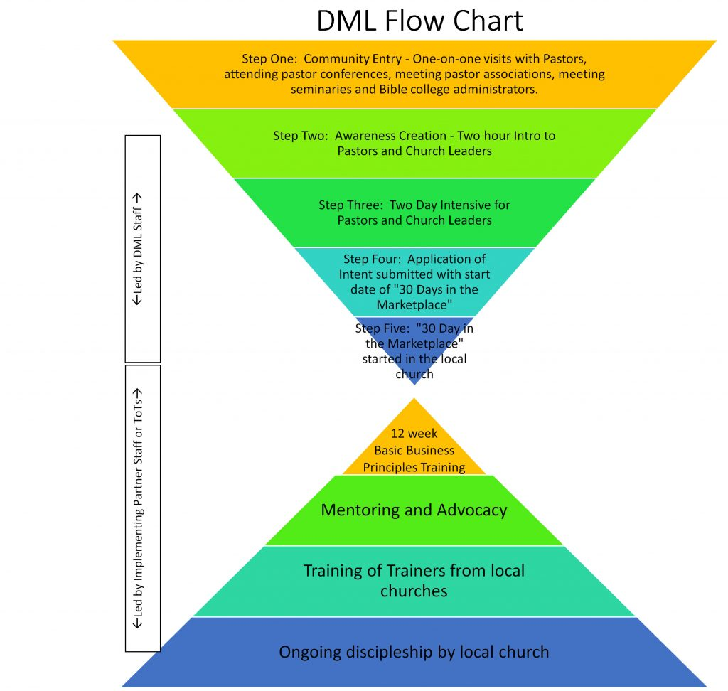 DML flow chart