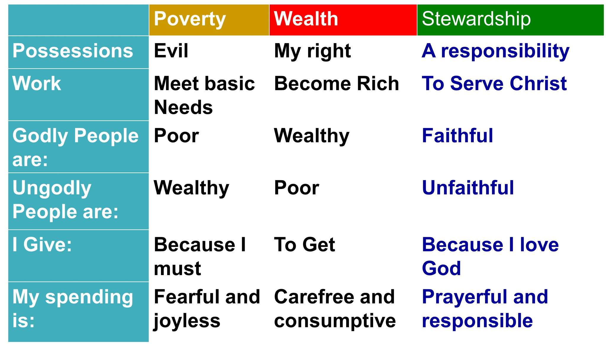 Digging Deeper: The Difference Between Wealth Creation and Prosperity Gospel